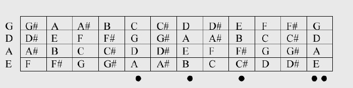 All bass guitar chords